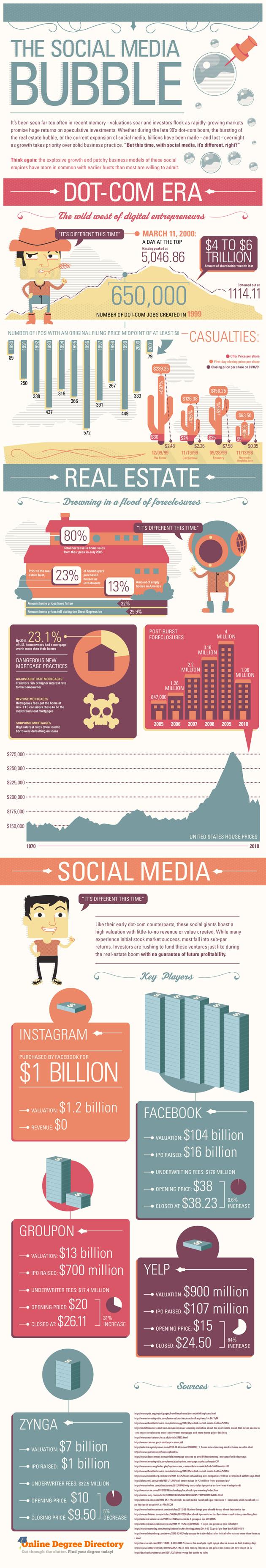 The Social Media Bubble